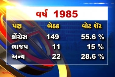 શંખનાદ: જાણો વર્ષ 1980થી 2012 સુધીનું ગુજરાત ચૂંટણીનું પરિણામ