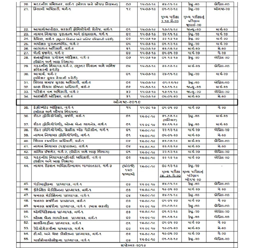 રાજ્ય સરકારના ઉચ્ચ પદ માટે ભરતી કરનાર ગુજરાત પબ્લિક સર્વિસ કમિશન દ્વારા મોટી સંખ્યામાં ક્લાસ 1, 2 અને 3 અધિકારી બનવા માટે ભરતી કરવામાં આવશે.