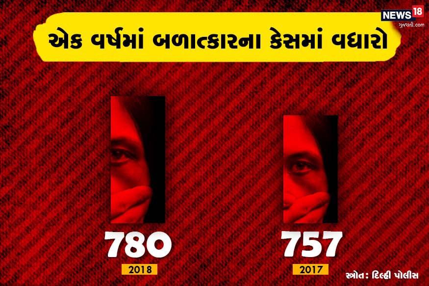 દિલ્હી પોલીસના રેકોર્ડના જણાવ્યા પ્રમાણે વર્ષ 2018માં 15મી મે સુધી 780 રેપને કેસ નોંધાયા હતા, જ્યારે ગત વર્ષે આ જ સમયગાળા દરમિયાન આવા 757 કેસ નોંધાયા હતા.