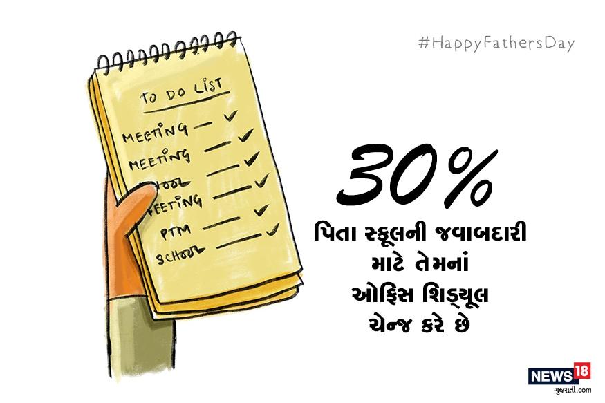 30% પિતા સ્કૂલની જવાબદારી માટે તેમનાં ઓફિસ શિડ્યૂલ ચેન્જ કરે છે