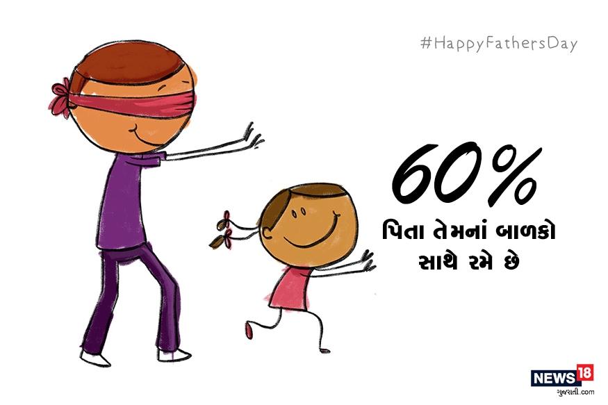 60% પિતા તેમનાં બાળકો સાથે રમે છે