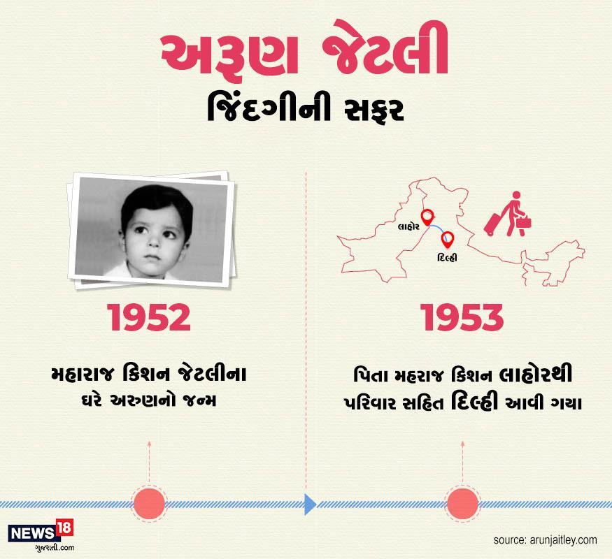 ભાજપના દિગ્ગજ નેતા અને પૂર્વ નાણા મંત્રી અરુણ જેટલીનો જન્મ વર્ષ 1952માં થયો હતો. જન્મ બાદ તેમના પિતા પાકિસ્તાનના લાહોરથી પરિવાર સહિત દિલ્હી આવી ગયા હતા.