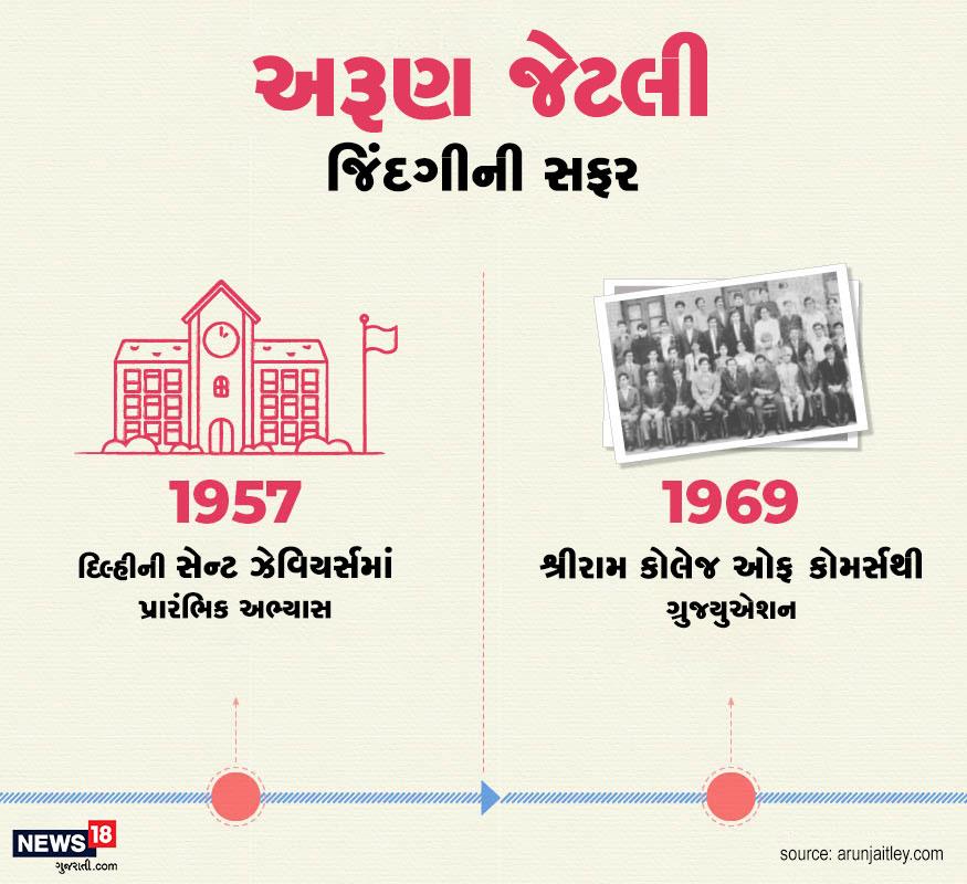 દિલ્હીની સેન્ટ ઝેવિયર્સથી જેટલીએ પ્રારંભિક અભ્યાસ પૂરો કર્યો. 1969માં શ્રીરામ કોલેજ ઓફ કોમર્સથી તેઓએ ગ્રેજ્યુએશન પૂર્ણ કર્યુ.