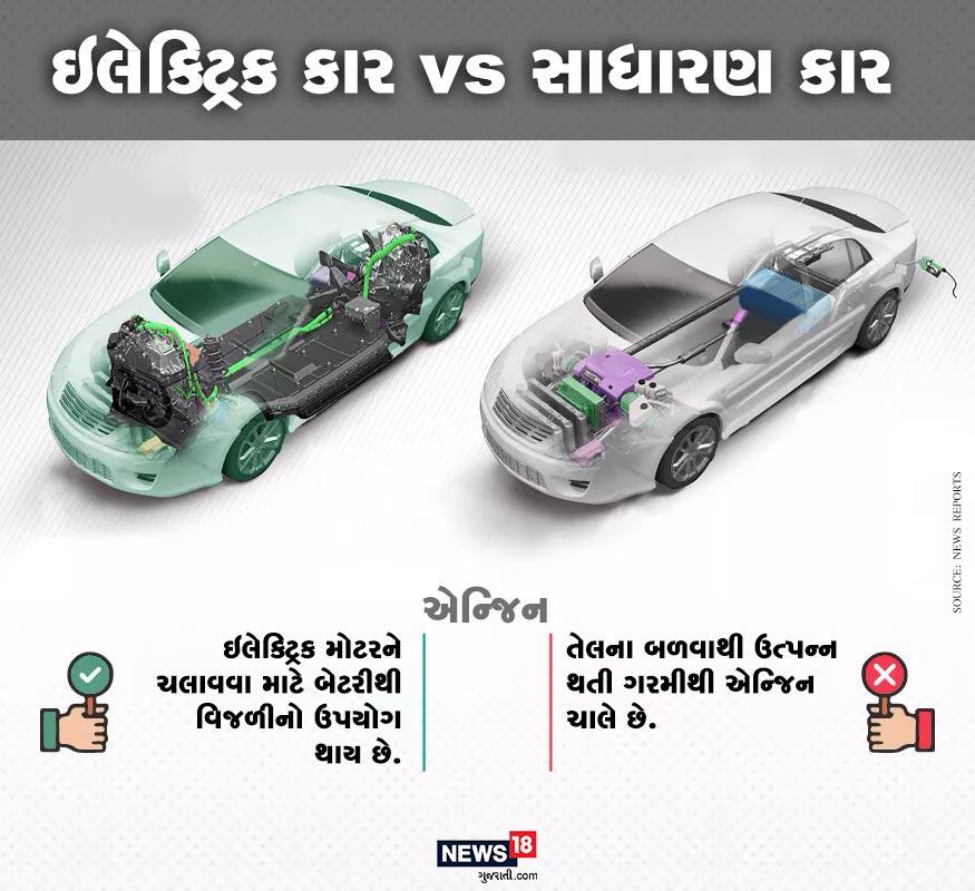 ઇલેક્ટ્રિક કાર બેટ્રીની વિજળીથી ચાલે છે અને તેનાથી પ્રદૂષણ પણ નથી થતું. જ્યારે સાધારણ કાર તેલથી ચાલે છે અને તેનાથી પ્રદૂષણ પણ ફેલાય છે.