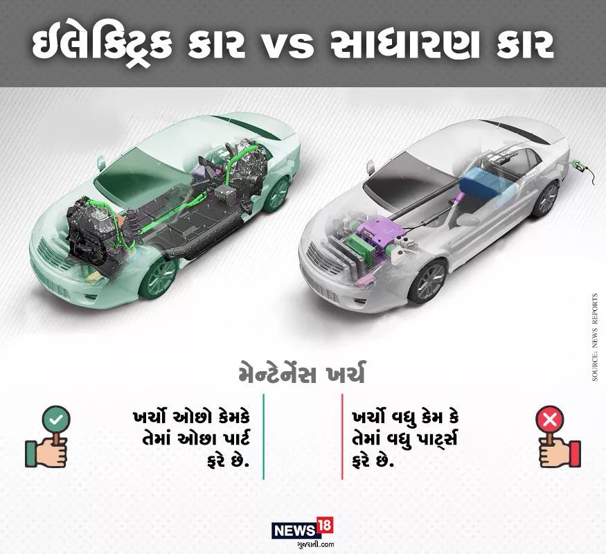 ઇલેક્ટ્રિક કારમાં મેન્ટેન્સ પણ ઓછું હોય છે. જેના પાછળ કારણ છે કે તેમાં ઓછા પાર્ટસ ફરે છે. જ્યારે સાધારણ કારમાં વધુ પાર્ટ્સ ફરે છે. અને આ કારણે સાધારણ કારની જાળવણીની વધુ જરૂર હોય છે. અને વધુ ખર્ચ થાય છે.