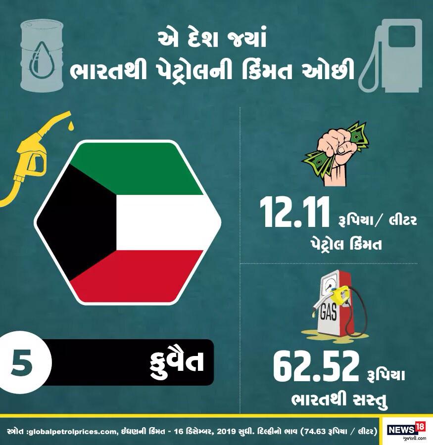 દુનિયામાં સૌથી સસ્તુ પેટ્રોલ વેચતો પાંચમો દેશ કુવૈત છે. અહીં એક લીટર પેટ્રોલની કિંમત ફક્ત 12.11 રૂપિયા છે.