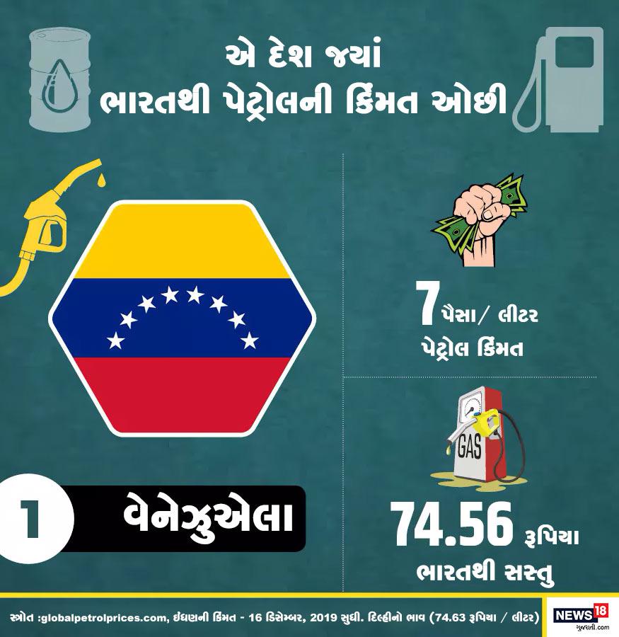 દુનિયામાં સૌથી સસ્તુ પેટ્રોલ વેનેઝુએલામાં મળે છે. અહીં એક લીટર પેટ્રોલની કિંમત ફક્ત 7 પૈસા પ્રતિ લીટર છે. ભારતની સરખામણીમાં અહીં પેટ્રોલ 74.56 રૂપિયા પ્રતિ લીટર સસ્તું છે.