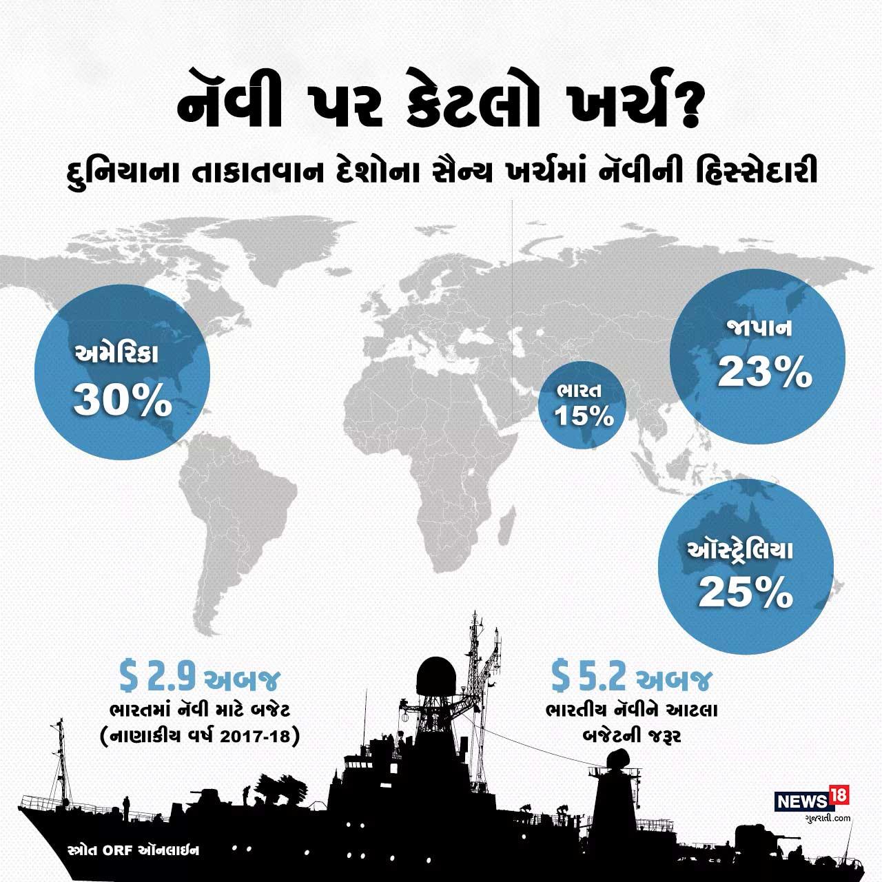 દુનિયામાં અમેરિકા સૌથી વુધ પોતાના સૈન્ય બજેટનો 30% હિસ્સો નૅવી પર ખર્ચ કરે છે. જોકે ભારતમાં કુલ સૈન્ય બજેટના 15% નૅવી પર ખર્ચ કરવામાં આવે છે. 2017-18 માટે ભારતીય નૅવીનું બજેટ 2.9 અબજ ડૉલર છે, પરંતુ ડિમાન્ડ 5.2 અબજ ડૉલર છે.