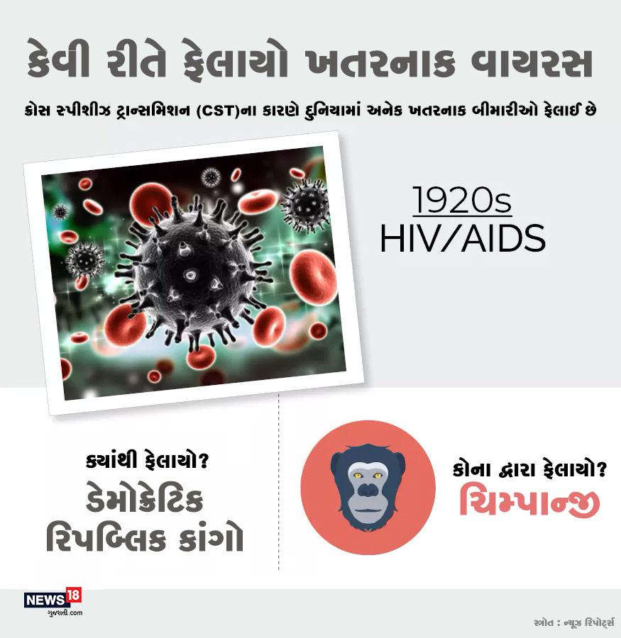 1920ના સમયમાં HIV/AIDSનો વાયરસ ડેમોક્રેીટક રિપબ્લિક કાંગોમાં ફેલાયો હતો. આ વાયરસ ચિમ્પાન્જીથી મનુષ્યોમાં ફેલાયો હતો.
