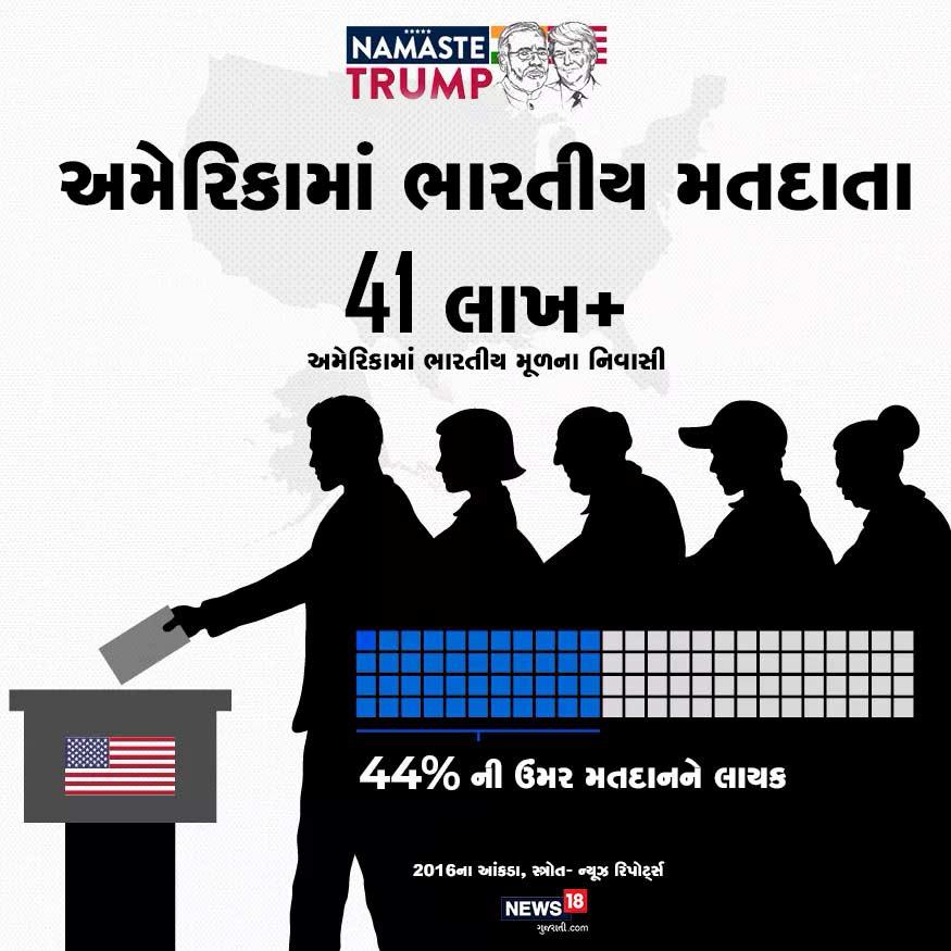 અમેરિકામાં ભારતીય મતદારો : અમેરિકામાં ભારતીય મૂળના 41 લાખ જેટલા લોકો વસે છે. તેમાંથી 44%ની ઉંમર મતદાનને લાયક છે.