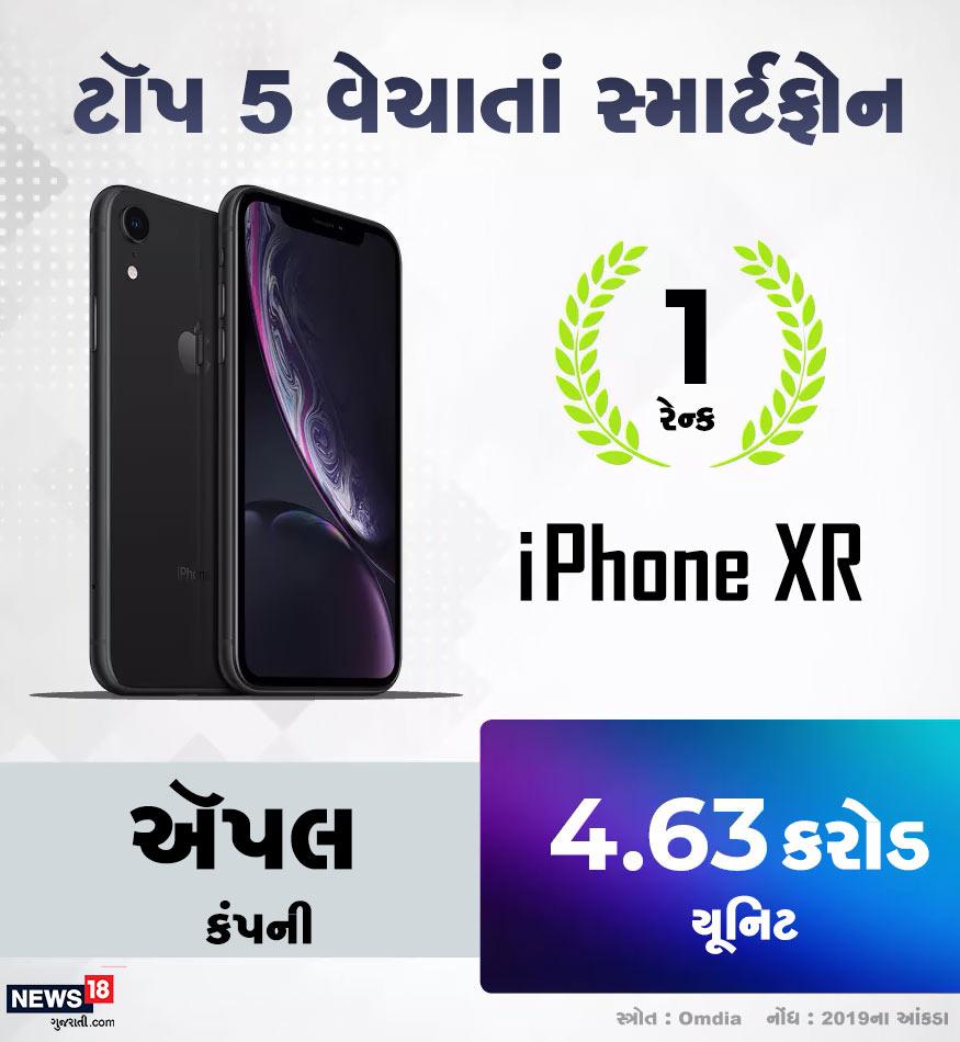 Omdiaના રિપોર્ટ મુજબ સૌથી વધુ વેચાતાં સ્માર્ટફોનમાં પહેલા સ્થાને આઈફોન XR છે. 2019માં તેના કુલ 4.63 કરોડ યુનિટ વેચાયા છે.