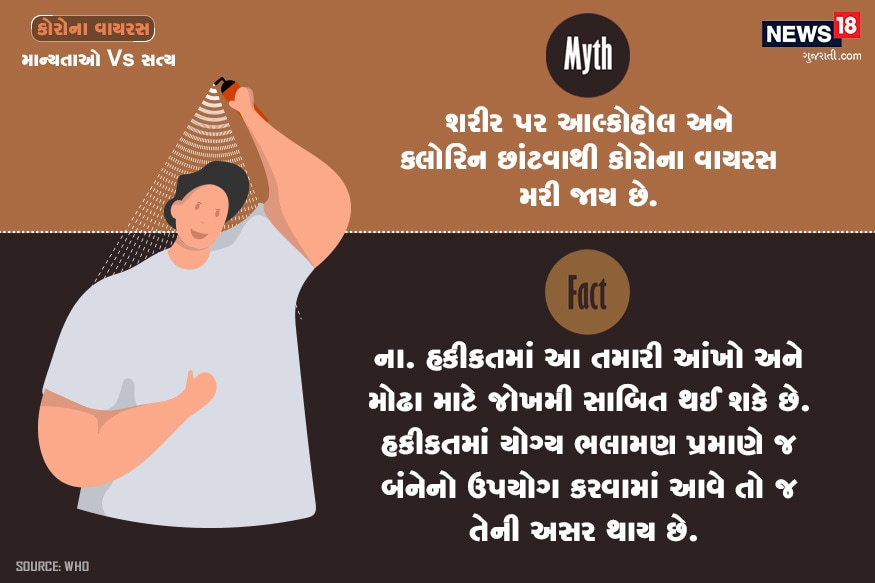 માન્યતા : શરીર પર આલ્કોહોલ અને ક્લોરિન છાંટવાથી કોરોના વાયરસ મરી જાય છે? હકીકત : ના. હકીકતમાં આ તમારી આંખો અને મોઢા માટે જોખમી સાબિત થઈ શકે છે. હકીકતમાં યોગ્ય ભલામણ પ્રમાણે જ બંનેનો ઉપયોગ કરવામાં આવે તો જ તેની અસર થાય છે.