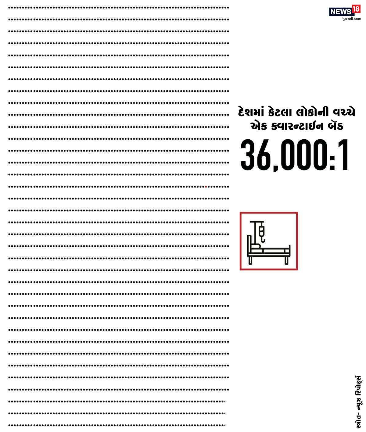 આ ઉપરાંત ક્વારન્ટાઇન બૅડની વાત કરીએ તો 36,000 લોકો વચ્ચે માત્ર એક બૅડ ઉપલબ્ધ છે.