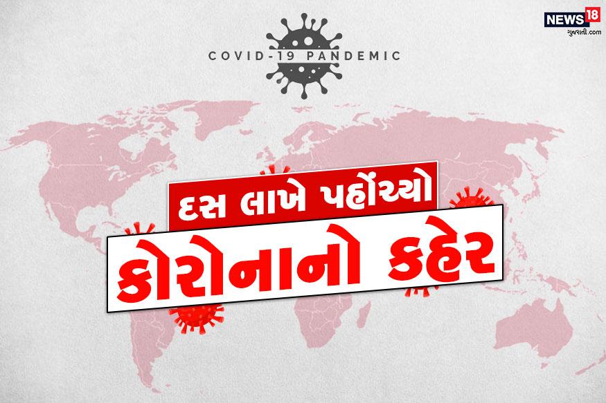 દુનિયાભરમાં કોરોનાથી સંક્રમિત (COVID-19 Cases) દર્દીઓની સંખ્યા 10 લાખનો આંકડો પાર કરી ચૂક્યો છે. નજર નાખીએ દુનિયા અને ભારતમાં કોરોના વાયરસે અત્યાર સુધી કેટલી તબાહી મચાવી છે...
