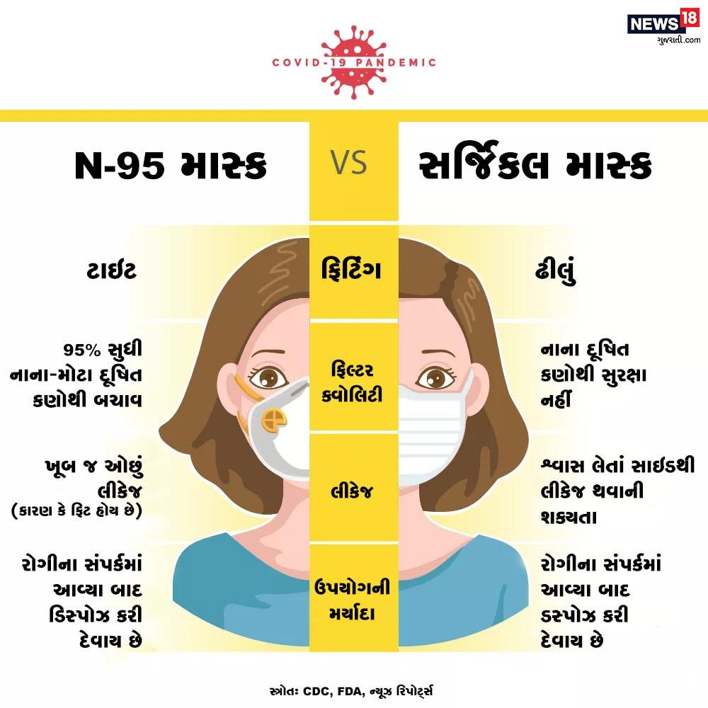 N-95 માસ્કની ખાસિયત હોય છે કે તેમાં લીકેજ નથી થતું. એટલે કે શ્વાસ લેતી વખતે કિનારથી હવા નથી પ્રવેશી શકતી. જે 95% આપને કણોથી બચાવે છે.