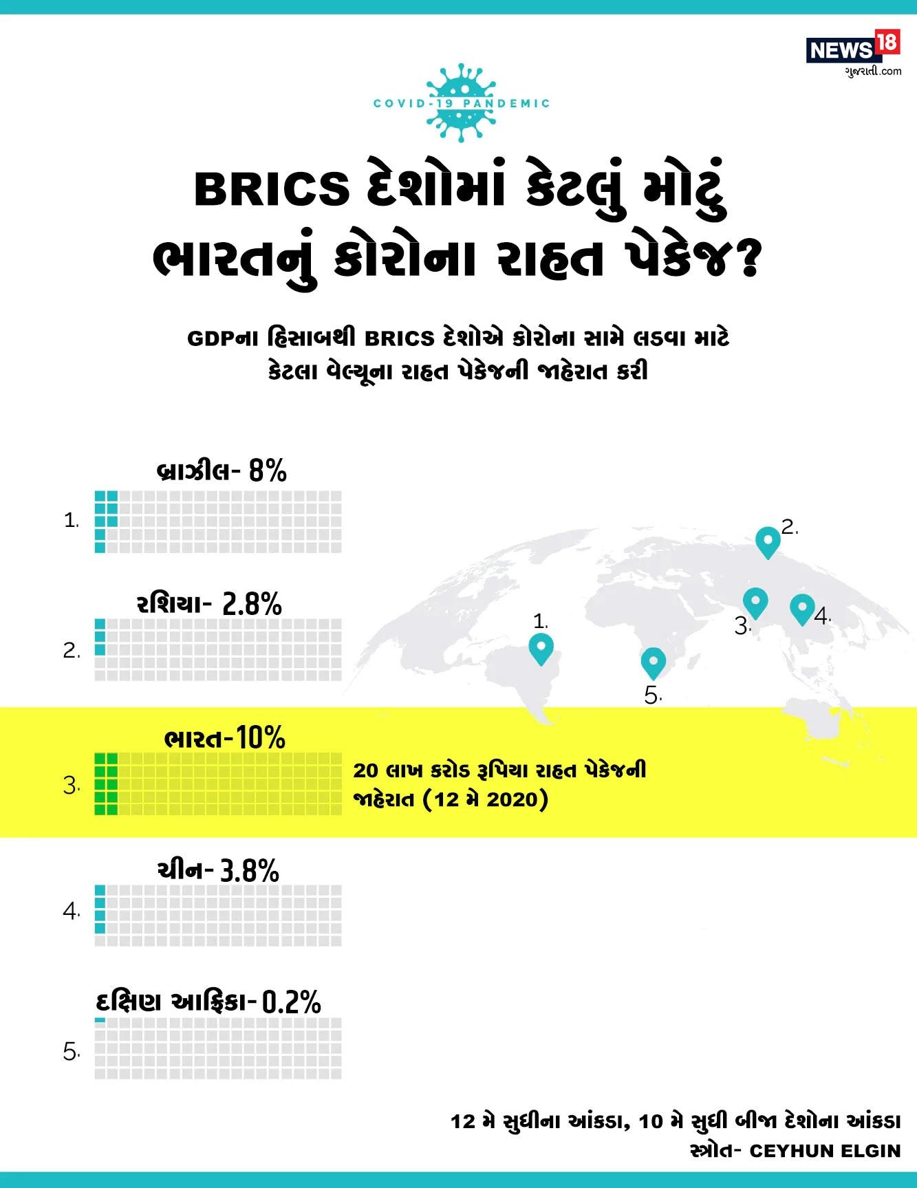 BRICS દેશોની તુલના કરવામાં આવે તો ભારતે GDP હિસ્સેદારીના મામલે સંગઠનના બાકી દેશોથી વધુ પેકેજની જાહેરાત કરી છે.