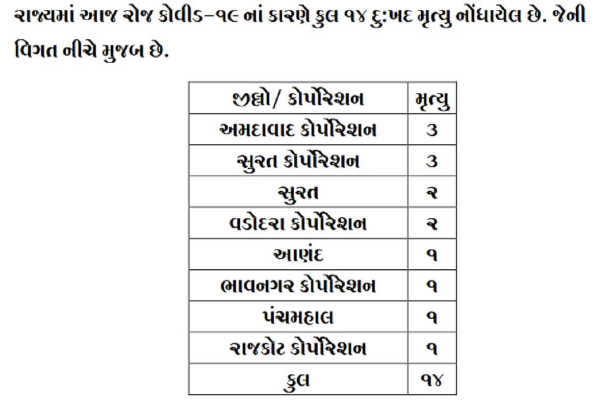 રાજ્યમાં કોરોનાના કારણે 14 દર્દીઓના મોત થયા છે. જેમાં સુરતમાં 5 અમદાવાદમાં 3, વડોદરામાં 2, આણંદ, ભાવનગર, પંચમહાલ અને રાજકોટમાં 1-1 દર્દીઓના મોત થયા છે. બીજી તરફ સુરતમાં 340, જામનગરમાં 308, અમદાવાદમાં 167, રાજકોટમાં 132, વડોદરામાં 79 સહિત કુલ 1324 દર્દીઓએ કોરોના વાયરસને મ્હાત આપી છે. (પ્રતિકાત્મક તસવીર)