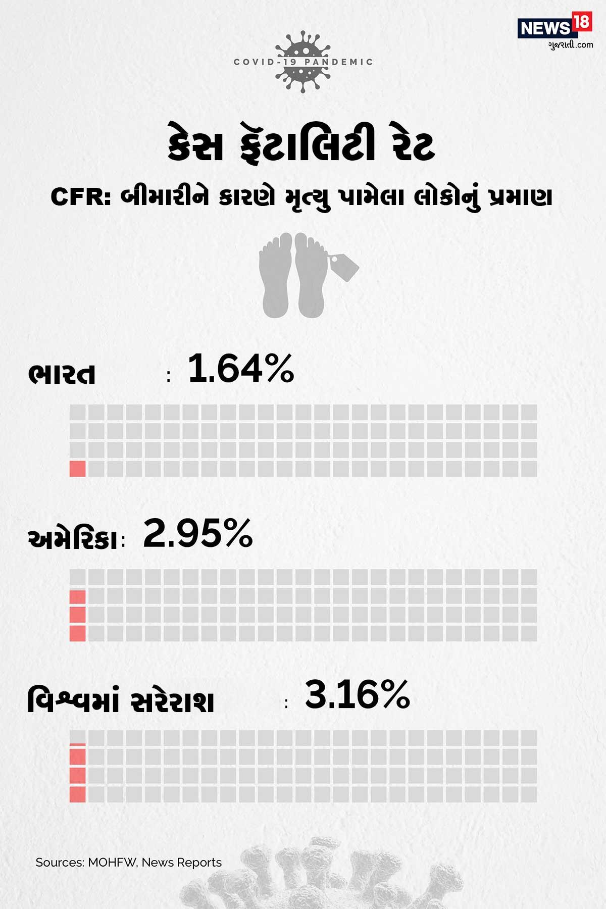 વિશ્વમાં મોતના પ્રમાણે અંગે વાત કરવામાં આવે તો ભારતમાં મૃત્યુદર સૌથી ઓછો 1.64 ટકા છે. અમેરિકામાં કોરોનાનો મૃત્યુદર 2.95 ટકા, જ્યારે વિશ્વની સરેરાશ 3.16 ટકા છે.