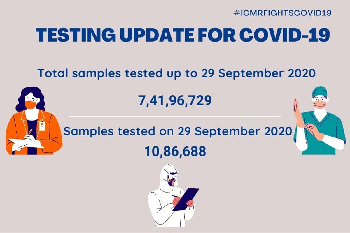 બીજી તરફ, ઈન્ડિયન કાઉન્સિલ ઓફ મેડિકલ રિસર્ચ (ICMR)એ બુધવારે જાહેર કરેલા આંકડાઓ મુજબ, 29 સપ્ટેમ્બર સુધીમાં ભારતમાં કુલ 7,41,96,729 કોરોના સેમ્પલનું ટેસ્ટિંગ કરવામાં આવ્યું છે. નોંધનીય છે કે, મંગળવારના 24 કલાકમાં 10,86,688 સેમ્પલનું ટેસ્ટિંગ કરવામાં આવ્યું છે. (તસવીર: ICMR)