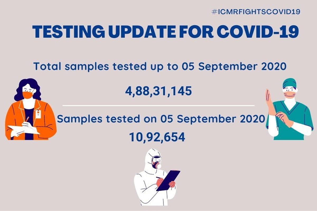 બીજી તરફ, ઈન્ડિયન કાઉન્સિલ ઓફ મેડિકલ રિસર્ચ (ICMR)એ રવિવારે જાહેર કરેલા આંકડાઓ મુજબ, 5 સપ્ટેમ્બર સુધીમાં ભારતમાં કુલ 4,88,31,145 કોરોના સેમ્પલનું ટેસ્ટિંગ કરવામાં આવ્યું છે. નોંધનીય છે કે, શનિવારના 24 કલાકમાં 10,92,654 સેમ્પલનું ટેસ્ટિંગ કરવામાં આવ્યું છે. (તસવીરઃ ICMR)