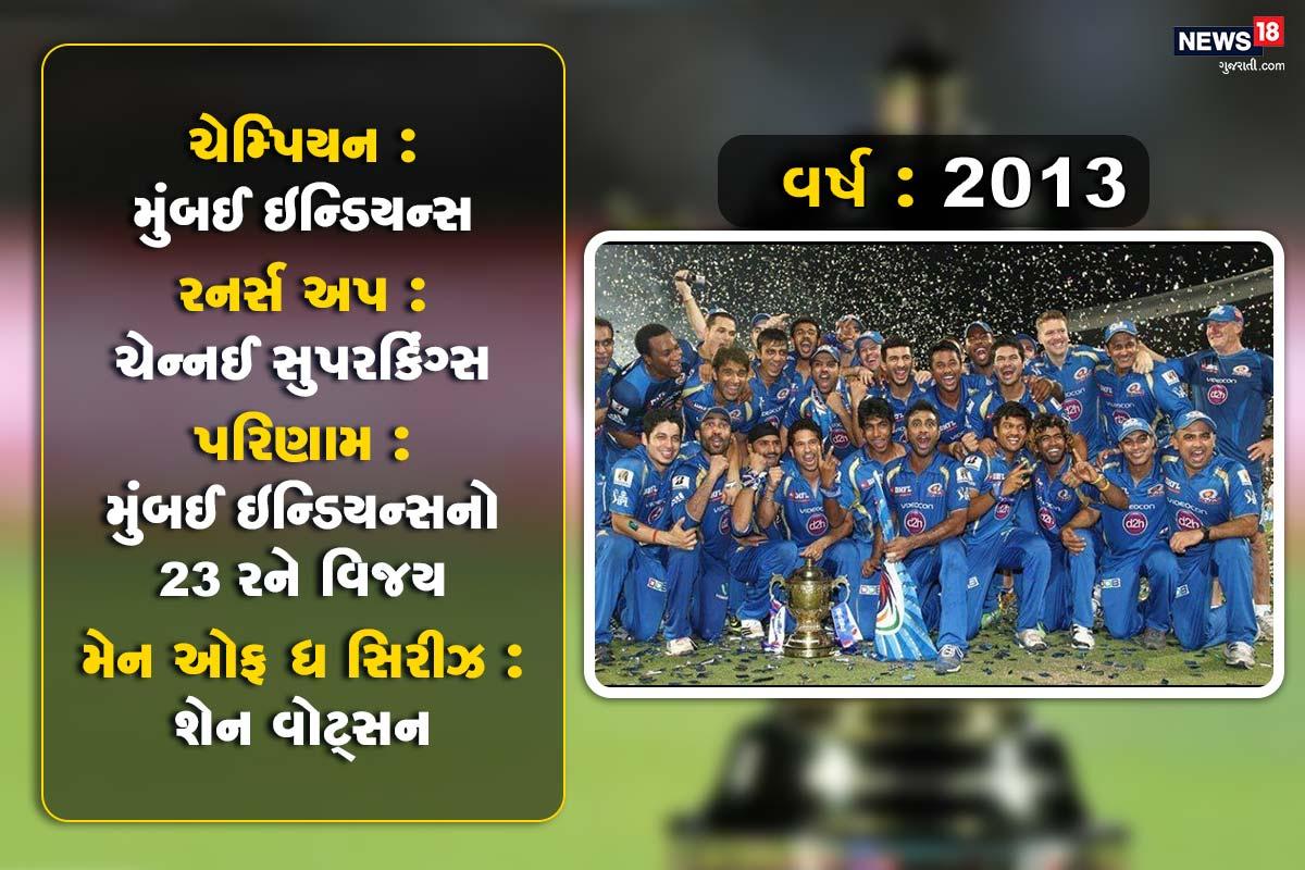 વર્ષ : 2013, ચેમ્પિયન : મુંબઈ ઇન્ડિયન્સ