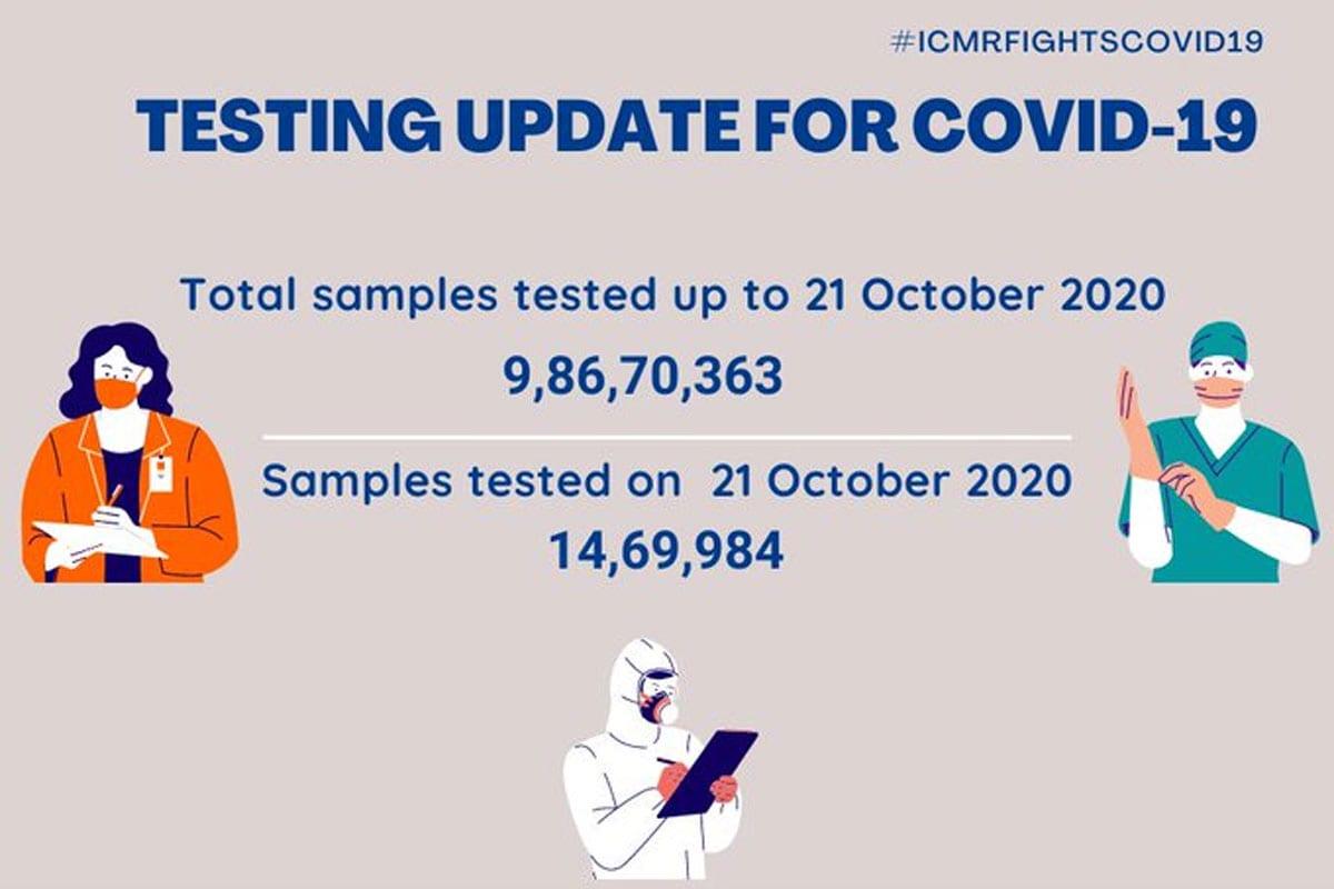નોંધનીય છે કે, ઈન્ડિયન કાઉન્સિલ ઓફ મેડિકલ રિસર્ચ (ICMR)એ ગુરૂવારે જાહેર કરેલા આંકડાઓ મુજબ, 21 ઓક્ટોબર સુધીમાં ભારતમાં કુલ 9,86,70,363 કોરોના સેમ્પલનું ટેસ્ટિંગ કરવામાં આવ્યું છે. નોંધનીય છે કે, બુધવારના 24 કલાકમાં 14,69,984 સેમ્પલનું ટેસ્ટિંગ કરવામાં આવ્યું છે. (તસવીર: ICMR)