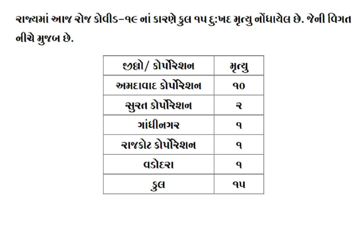 24 કલાકમાં રાજ્યમાં કોરોનાના કારણે 15 દર્દીઓના મોત થયા છે. જેમાં અમદાવાદમાં 10, સુરતમાં 2 જ્યારે રાજકોટ, વડોદરા અને ગાંધીનગરમાં 1 દર્દીઓના મોત થયા છે. બીજી તરફ અમદાવાદ શહેરમાં 351, અમદાવાદ જિલ્લામાં 27, સુરત શહેરમાં 180, સુરત જિલ્લામાં 41, વડોદરા શહેરમાં 123, વડોદરા જિલ્લામાં 29 , રાજકોટ શહેરમાં 89, રાજકોટ જિલ્લામાં 43, પાટણમાં 130, મહેસાણામાં 80, કચ્છમાં 70, દાહોદમાં 50 સહિત કુલ 1523 દર્દીઓએ કોરોના વાયરસને મ્હાત આપી છે. (પ્રતિકાત્મક તસવીર)