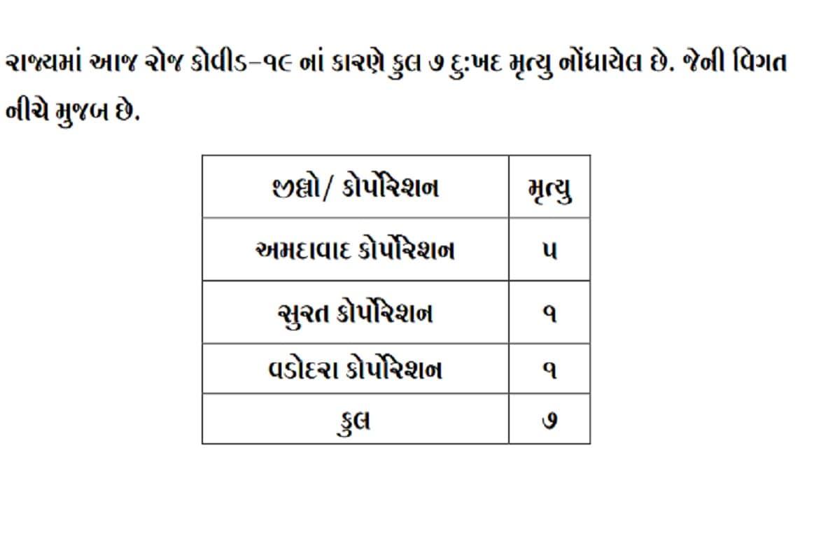 24 કલાકમાં રાજ્યમાં કોરોનાના કારણે 7 દર્દીઓના મોત થયા છે. અમદાવાદમાં 5, જ્યારે સુરતમાં અને વડોદરા એક-એક દર્દીનું મોત થયું છે. બીજી તરફ અમદાવાદ શહેરમાં 206, અમદાવાદ જિલ્લામાં 11, સુરત શહેરમાં 135, સુરત જિલ્લામાં 27, વડોદરા શહેરમાં 157, રાજકોટ શહેરમાં 118, રાજકોટ જિલ્લામાં 13, ગાંધીનગર શહેરમાં 15, ગાંધીનગર જિલ્લામાં 54, મહેસાણામાં 44, દાહોદમાં 39, સુરેન્દ્રનગરમાં 36, પાટણમાં 34 સહિત 1190 દર્દીઓએ કોરોના વાયરસને મ્હાત આપી છે. (પ્રતિકાત્મક તસવીર)