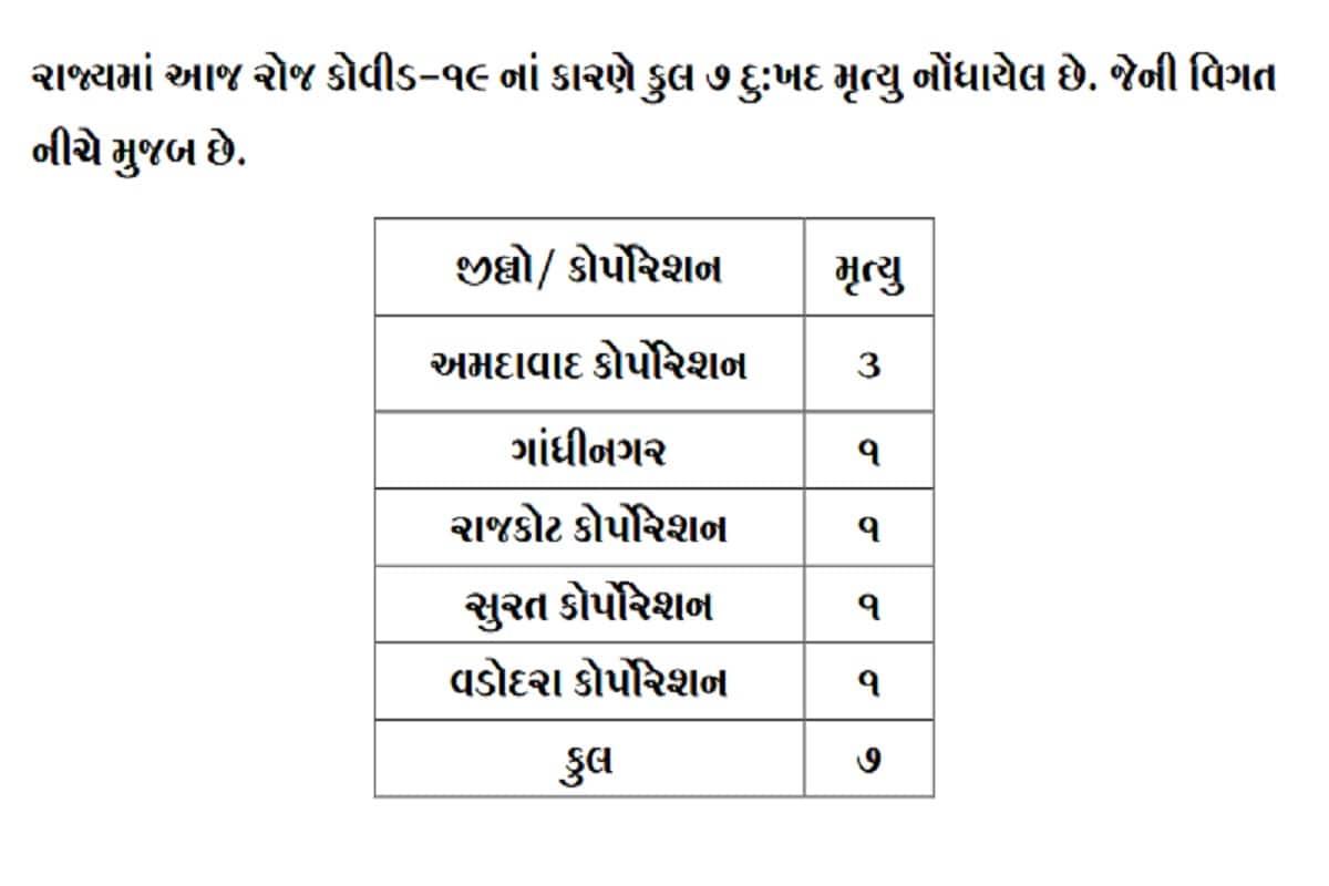 24 કલાકમાં રાજ્યમાં કોરોનાના કારણે 7 દર્દીઓના મોત થયા છે. અમદાવાદમાં 3 જ્યારે સુરત, રાજકોટ, વડોદરા અને અને ગાંધીનગરમાં 1-1 દર્દીનું મોત થયું છે. બીજી તરફ અમદાવાદ શહેરમાં 163, અમદાવાદ જિલ્લામાં 7, સુરત શહેરમાં 117, સુરત જિલ્લામાં 37, વડોદરા શહેરમાં 60, વડોદરા જિલ્લામાં 40, રાજકોટ શહેરમાં 55, રાજકોટ જિલ્લામાં 34, ગાંધીનગર શહેરમાં 26, ગાંધીનગર જિલ્લામાં 15, પંચમહાલમાં 34, કચ્છમાં 33, મહેસાણા, દાહોદમાં 26-26, સુરેન્દ્રનગરમાં 19 સહિત 834 દર્દીઓએ કોરોના વાયરસને મ્હાત આપી છે. (પ્રતિકાત્મક તસવીર)