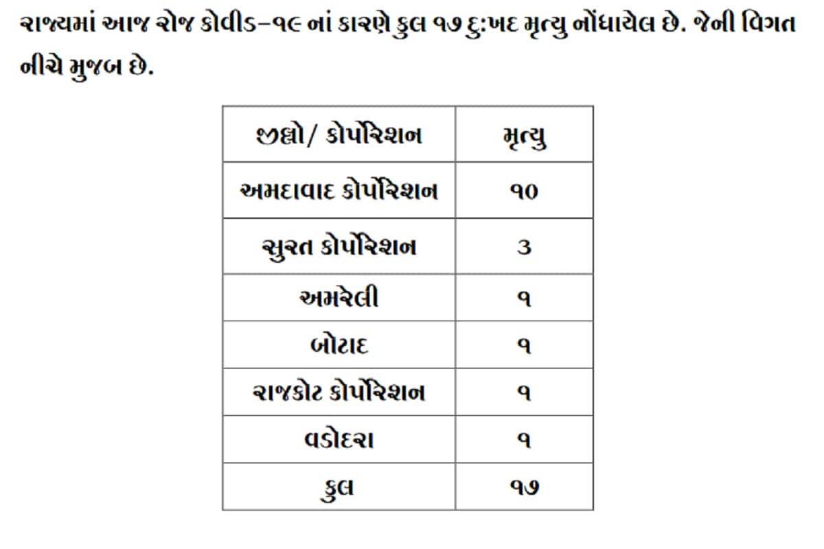 24 કલાકમાં રાજ્યમાં કોરોનાના કારણે 17 દર્દીઓના મોત થયા છે. જેમાં અમદાવાદમાં 10, સુરતમાં 3, જ્યારે રાજકોટ, વડોદરા, અમરેલી અને બોટાદમાં 1-1 દર્દીઓના મોત થયા છે. બીજી તરફ અમદાવાદ શહેરમાં 291, અમદાવાદ જિલ્લામાં 19, સુરત શહેરમાં 227, સુરત જિલ્લામાં 55, વડોદરા શહેરમાં 156 વડોદરા જિલ્લામાં 42 , રાજકોટ શહેરમાં 84, રાજકોટ જિલ્લામાં 53, મહેસાણામાં 61, બનાસકાંઠામાં 43, ગાંધીનગર શહેરમાં 28, ગાંધીનગર જિલ્લામાં 34 સહિત કુલ 1485 દર્દીઓએ કોરોના વાયરસને મ્હાત આપી છે. (પ્રતિકાત્મક તસવીર)
