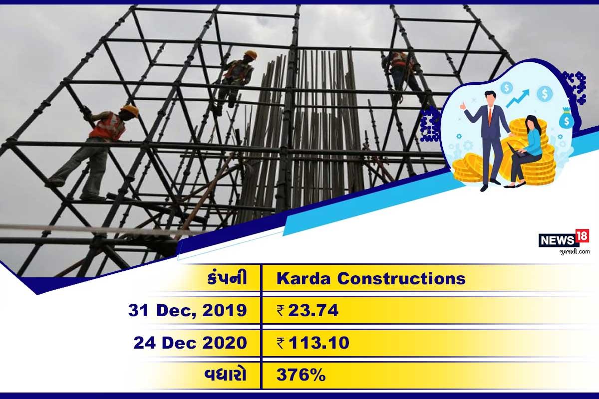 Karda Constructions: આ સ્ટોક 2020ના વર્ષમાં 376% વધ્યો છે. 31ડિસેમ્બર, 2019ના રોજ આ શેર 23.74 રૂપિયાની કિંમતે ટ્રેડ થઈ રહ્યો હતો. 24 ડિસેમ્બર, 2020ના રોજ તેની કિંમત 113.10 રૂપિયા પહોંચી છે.