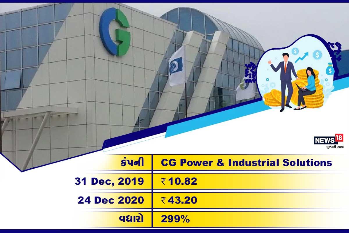 CG Power & Industrial Solutions: આ સ્ટોક 2020ના વર્ષમાં 299% વધ્યો છે. 31 ડિસેમ્બર, 2019ના રોજ આ શેર 10.82 રૂપિયાની કિંમતમાં ટ્રેડ થઈ રહ્યો હતો. 24 ડિસેમ્બર, 2020ના રોજ તેની કિંમત 43.20 રૂપિયા પહોંચી છે.