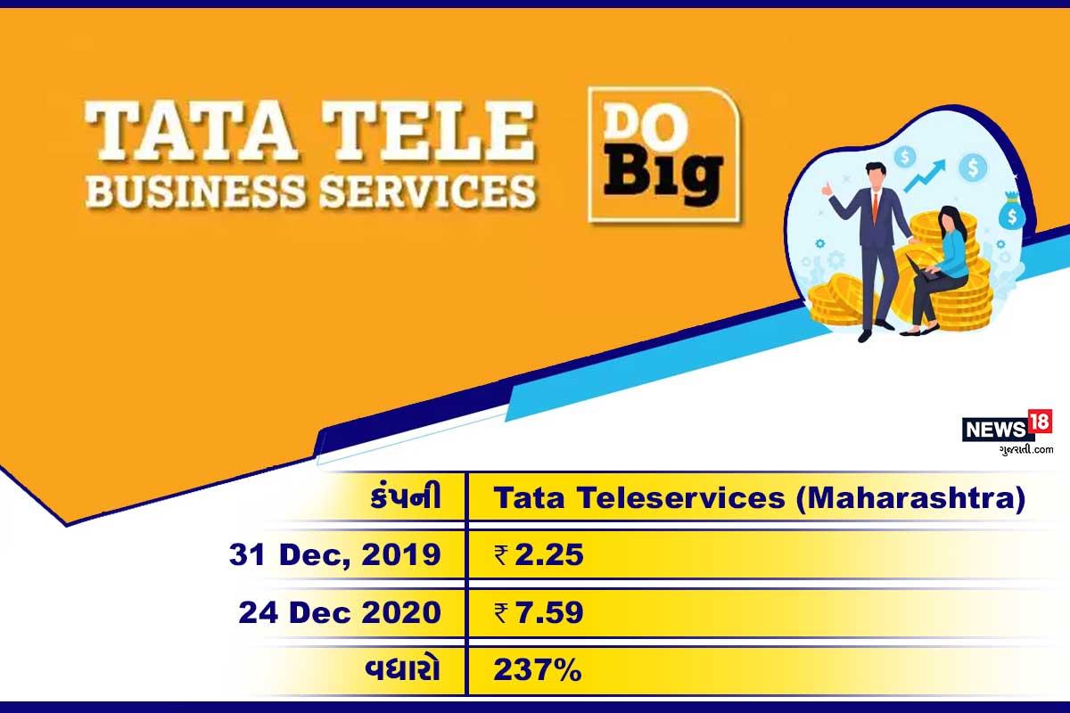 Tata Teleservices (Maharashtra): આ સ્ટોક 2020ના વર્ષમાં 237% વધ્યો છે. 31 ડિસેમ્બર, 2019ના રોજ આ શેર 2.25 રૂપિયાની કિંમતે ટ્રેડ થઈ રહ્યો હતો. 24 ડિસેમ્બર, 2020ના રોજ તેની કિંમત 7.59 રૂપિયા પહોંચી છે.