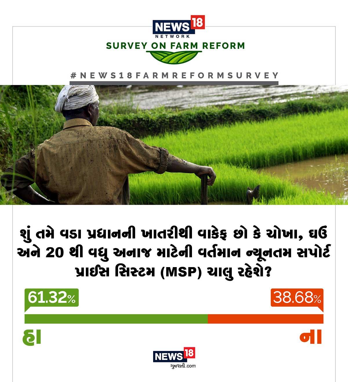 એએમએસપી બંધ થઈ જશે અને ખેડૂતોને પોષમક્ષમ ભવો નહીં મળે તેવો ભ્રમ ફેલાવવામાં આવી રહ્યો હોવાનું સરકાર કહી રહી છે. તેવામાં 61.32% ઉત્તરદાતાઓ માને છે કે એમએસપી શરૂ રહેશે.
