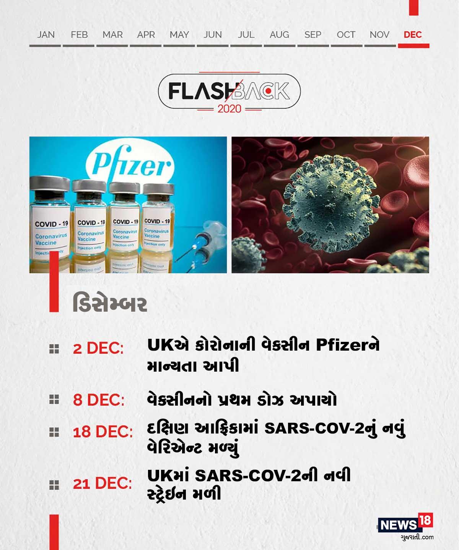 ડિસેમ્બર: UKએ કોરોનાની વેક્સીન Pfizerને માન્યતા આપી । વેક્સીનનો પ્રથમ ડોઝ અપાયો । દક્ષિણ આફ્રિકામાં SARS-COV-2નું નવું વેરિએન્ટ મળ્યું । UKમાં SARS-COV-2ની નવી સ્ટ્રેઇન મળી