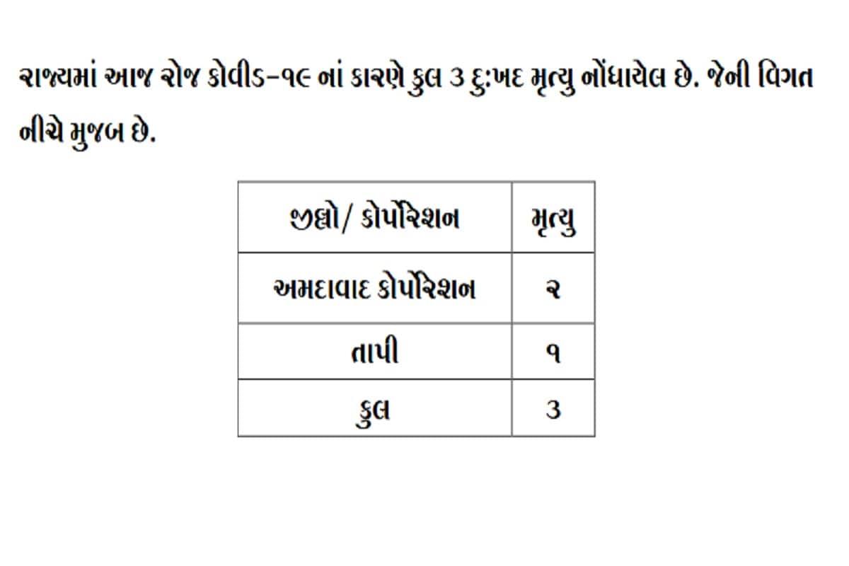 24 કલાકમાં રાજ્યમાં કોરોનાના કારણે 3 દર્દીઓના મોત થયા છે. અમદાવાદમાં 2 જ્યારે તાપીમાં 1 દર્દીનું મોત થયું છે. બીજી તરફ અમદાવાદમાં 170, સુરતમાં 171, વડોદરામાં 209, રાજકોટમાં 101, જૂનાગઢમાં 36, ગાંધીનગરમાં 23, કચ્છ, સુરેન્દ્રનગરમાં 19-19, મહેસાણા, પંચમહાલમાં 15-15 સહિત 892 દર્દીઓએ કોરોના વાયરસને મ્હાત આપી છે. (પ્રતિકાત્મક તસવીર)