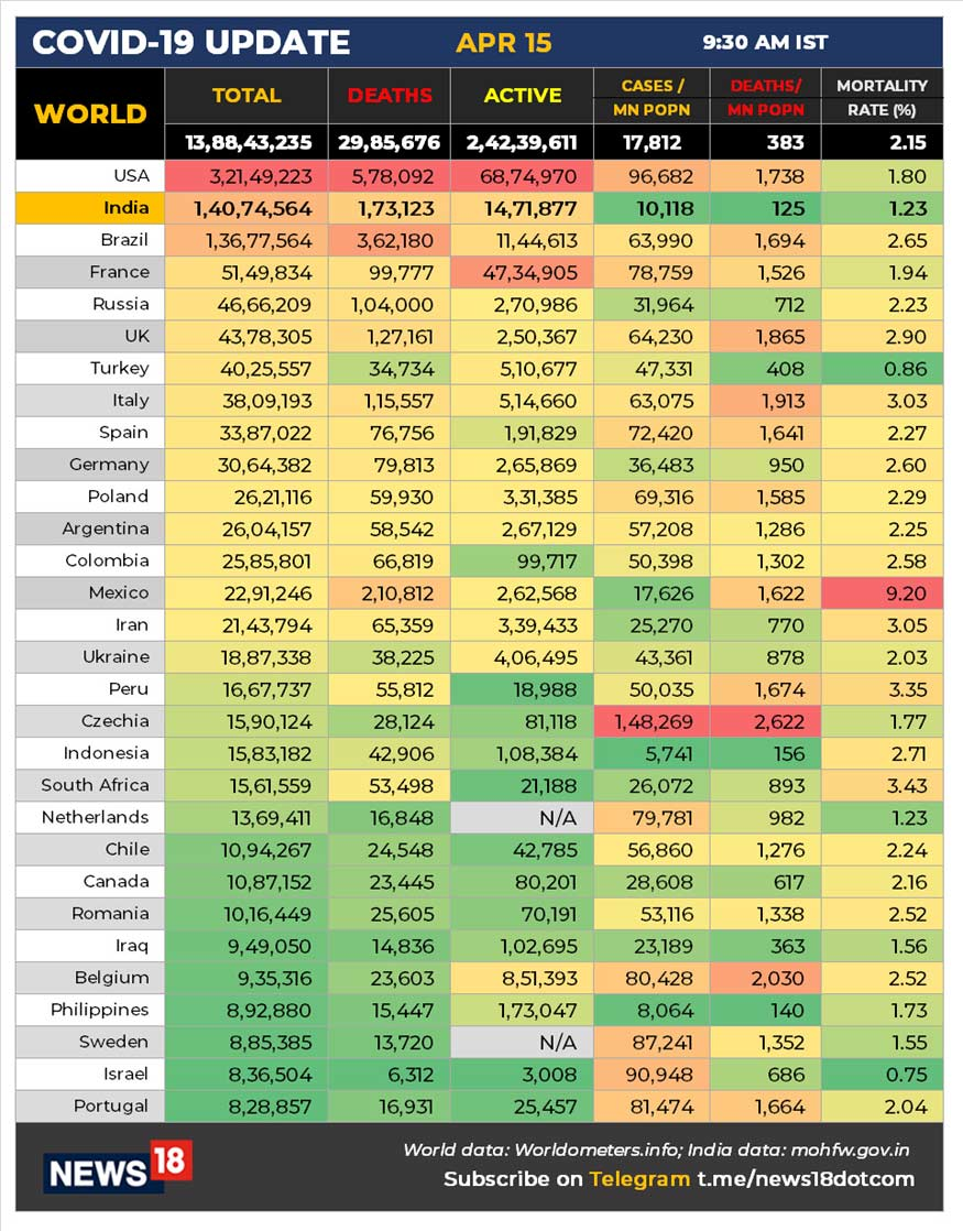 કોરોના સેમ્પલ ટેસ્ટિંગની વાત કરીએ તો, ઈન્ડિયન કાઉન્સિલ ઓફ મેડિકલ રિસર્ચ (ICMR)એ ગુરુવારે જાહેર કરેલા આંકડાઓ મુજબ, 14 એપ્રિલ સુધીમાં ભારતમાં કુલ 26,20,03,415 કોરોના સેમ્પલનું ટેસ્ટિંગ કરવામાં આવ્યું છે. નોંધનીય છે કે, બુધવારના 24 કલાકમાં 13,84,549 સેમ્પલનું ટેસ્ટિંગ કરવામાં આવ્યું છે.