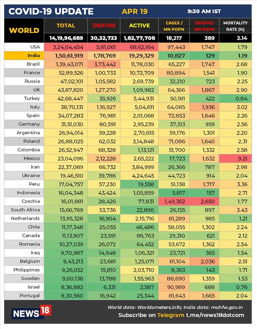 વિશેષમાં, કોવિડ-19 (Covid-19)ની મહામારી સામે લડીને 1 કરોડ 29 લાખ 53 હજાર 821 લોકો સાજા પણ થઇ ચૂક્યા છે. 24 કલાકમાં 1,44,178 દર્દીઓને ડિસ્ચાર્જ કરવામાં આવ્યા છે. હાલમાં 19,29,329 એક્ટિવ કેસો છે. બીજી તરફ, અત્યાર સુધીમાં કુલ 1,78,769 લોકોનાં કોરોના વાયરસના કારણે મોત થયા છે.