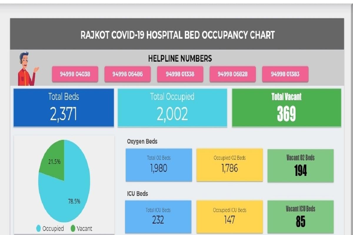 અંકિત પોપટ, રાજકોટ: રાજકોટ શહેરમાં તેમજ જિલ્લામાં કોરોના સંક્રમિત દર્દીઓના સારવાર માટે કેટલા બેડ ખાલી છે અને કેટલા બેડ ભરેલા છે તે અંગેની માહિતી દર્શાવતું વેબ પોર્ટલ આખરે શરૂ થઇ ચૂક્યું છે. માત્ર એક ક્લિક પરથી જાણી શકાશે કે, રાજકોટ શહેર અને જીલ્લાની કઈ હોસ્પિટલમાં કેટલા બેડ ઓક્સિજન વગરના કેટલા બેડ ઓક્સિજન યુક્ત સુવિધાવાળા તેમજ કેટલા આઇ.સી.યુ.- વેન્ટિલેટરની સુવિધા ધરાવતા બેડ અવેલેબલ છે.