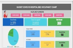 રાજકોટ: યુવાઓના ટ્વીટર જંગ બાદ શરૂ થયું વેબ પોર્ટલ, કોરોના દર્દીઓના બેડની માહિતી મળશે
