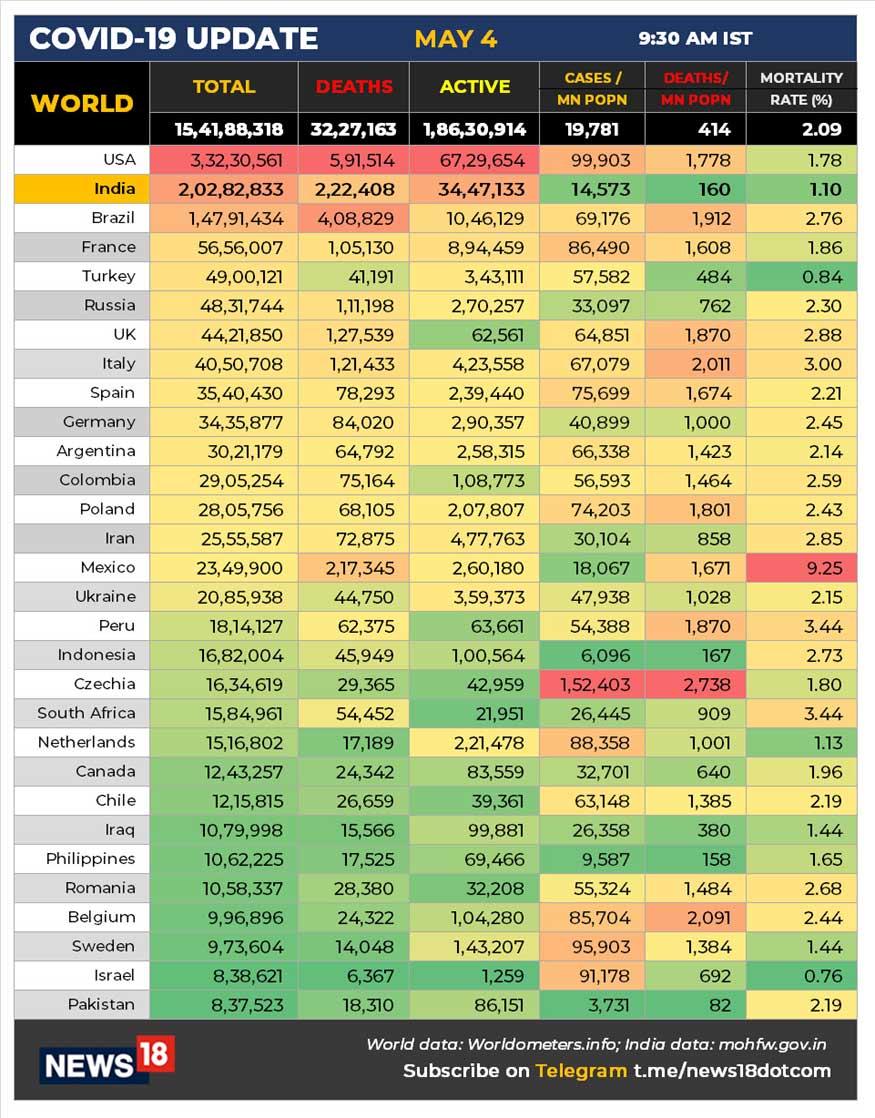 વિશેષમાં, કોવિડ-19 (Covid-19)ની મહામારી સામે લડીને 1 કરોડ 66 લાખ 13 હજાર 292 લોકો સાજા પણ થઇ ચૂક્યા છે. 24 કલાકમાં 3,20,289 દર્દીઓને ડિસ્ચાર્જ કરવામાં આવ્યા છે. હાલમાં 34,47,133 એક્ટિવ કેસો છે. બીજી તરફ, અત્યાર સુધીમાં કુલ 2,22,408 લોકોનાં કોરોના વાયરસના કારણે મોત થયા છે.