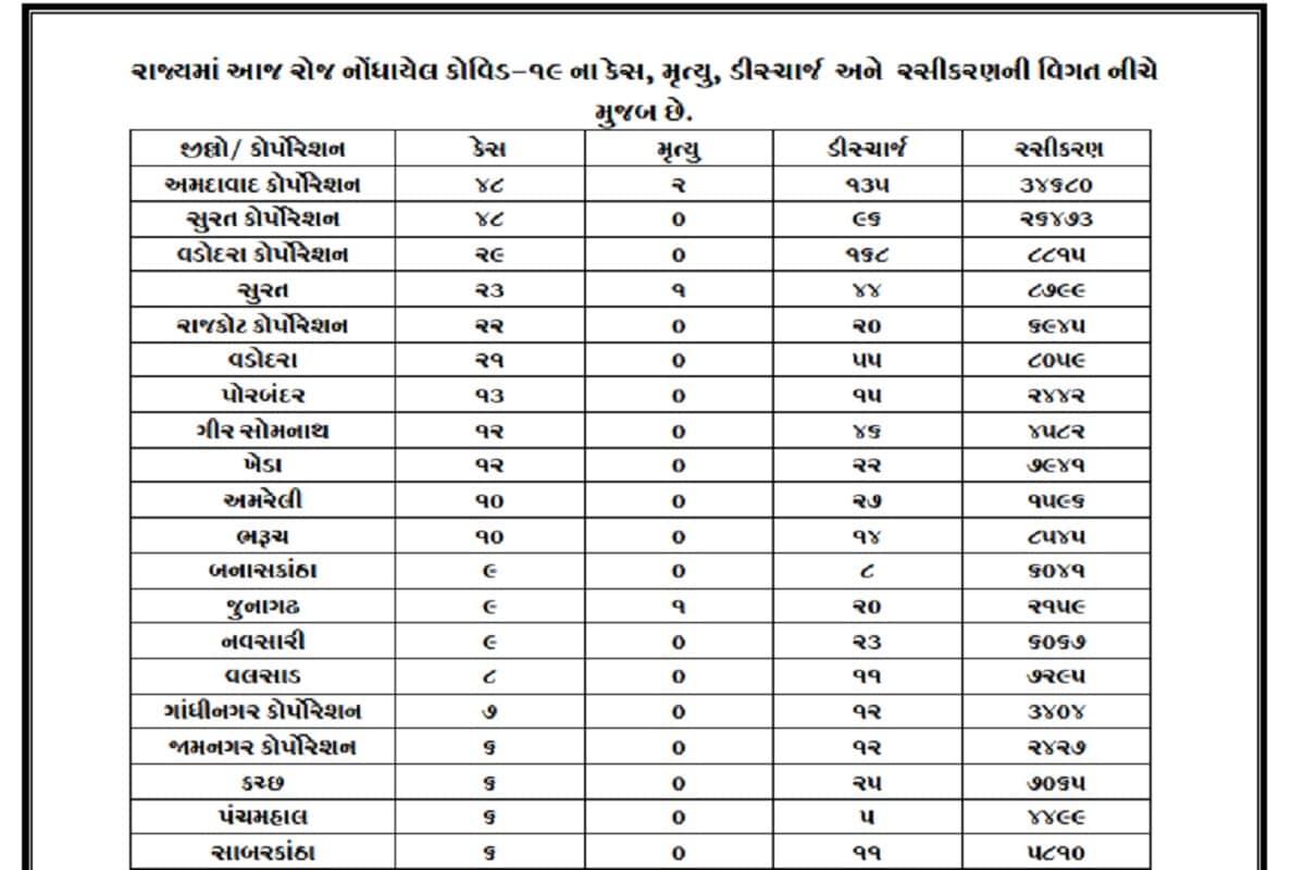 રાજ્યમાં નવા કેસની સંખ્યા સાવ ઘટી ગઈ છે. રાજ્યના મહાનગરોની ચર્ચા કરવામાં આવે તો આ ચાર્ટ મુજબ અમદાવાદ, સુરતમાં 48-48 કેસ, વડોદરામાં 29, રાજકોટમાં 22, ભાવનગરમમાં 1, ગાંધીનગરમાં 7, જ્યારે જામનગરમાં માત્ર 6 જ કેસ નોંધાયા છે.