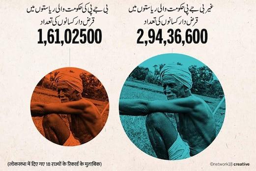 بی جے پی حکومت والی ریاستوں میں ڈیڑھ کروڑ کسان مقروض ، یوپی میں قرض معافی کا وعدہ