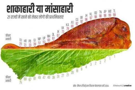 تلنگانہ میں 99 فیصد لوگ گوشت خور، جانئے کہاں کے لوگ سب سے کم کھاتے ہیں گوشت