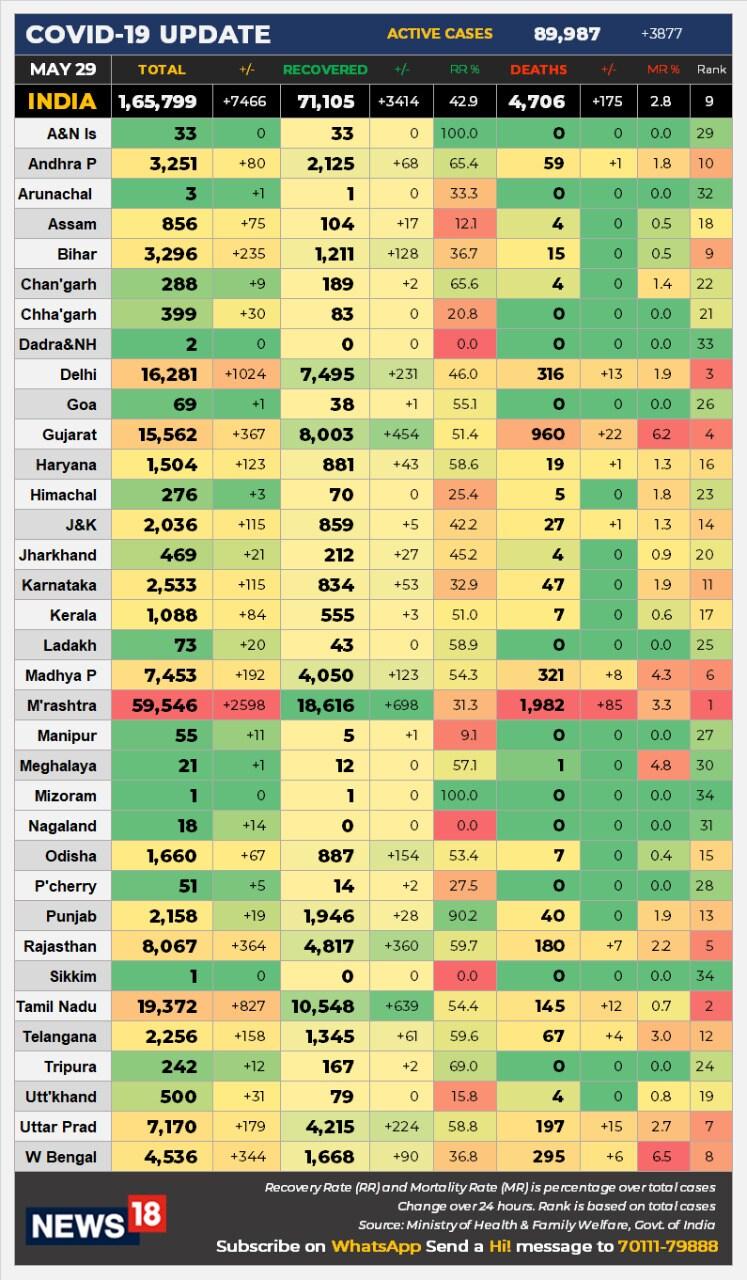 ہندوستان میں کورونا وائرس کے مریضوں کی کُل تعداد 1,65,799 پر پہنچ گئی ہے۔