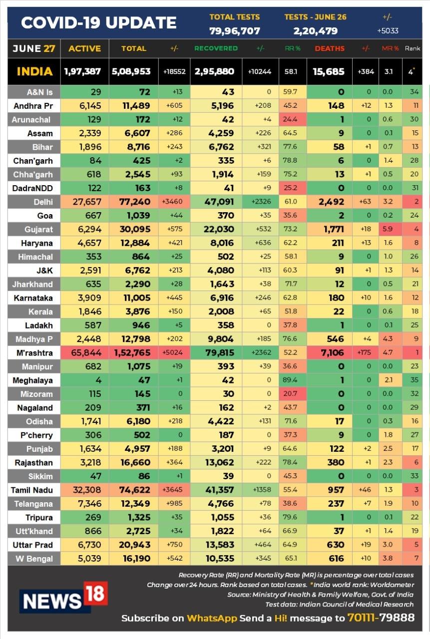 ملک میں اس وقت کے کورونا وائرس کے 1,97,387 فعال کیسز ہیں، 2,95,880 افراد کو ڈسچارج اور 15,685 افراد کی موت ہوچکی ہے۔
