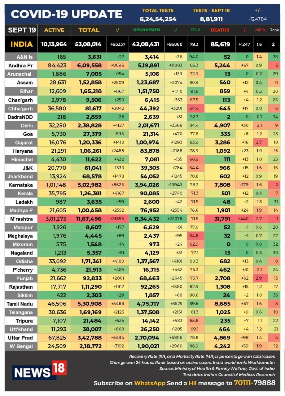 صحت اور خاندانی بہبود کی وزارت کی جانب سے جاری تازہ ترین اعداد و شمار کے مطابق ملک میں گذشتہ 24 گھنٹوں کے دوران کورونا وائرس کے 93،337 نئے کیسز رپورٹ ہوئے، جس سے کورونا متاثرین کی مجموعی تعداد بڑھ کر 53،08،014 ہوگئی۔