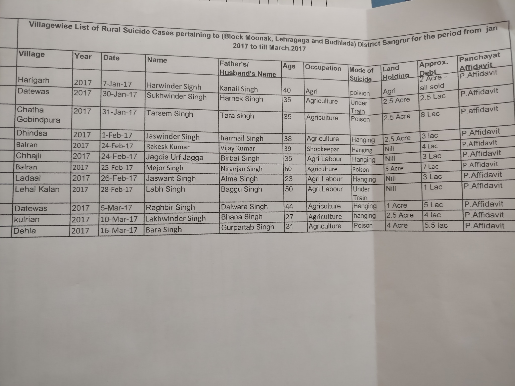 List of suicide cases from records compiled by Jaijee and his team.