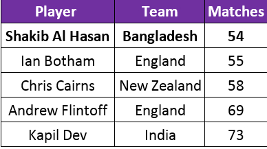 Great All-Rounders