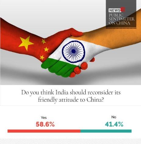 இந்தியா சீனாவுடனான நட்பு ரீதியான உறவு குறித்து யோசிக்கலாம் என்று நினைக்கிறீர்களா..? என்ற கேள்விக்கு ஆம் என 58.6% பேரும், இல்லை என 41.4% பேரும் கூறியுள்ளனர்.